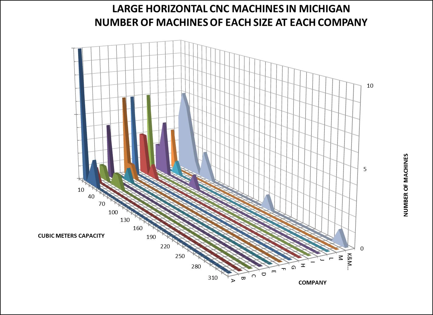 Michigan Large Horizontal CNC Machines by Number of Machines at Each Company