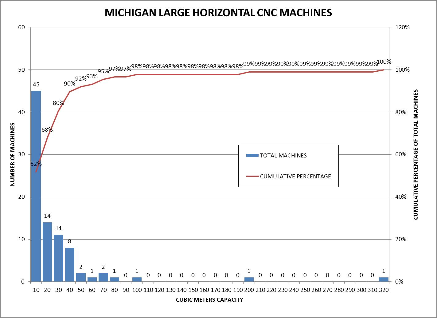 Michigan Large Horizontal CNC Machines Histogram