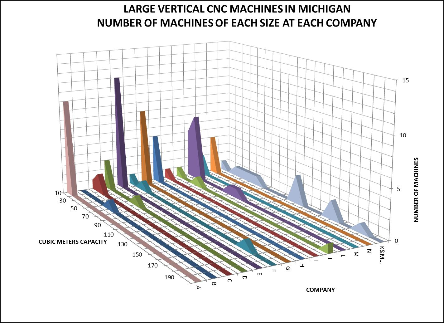 Michigan Large Vertical CNC Machines by Number of Machines at Each Company