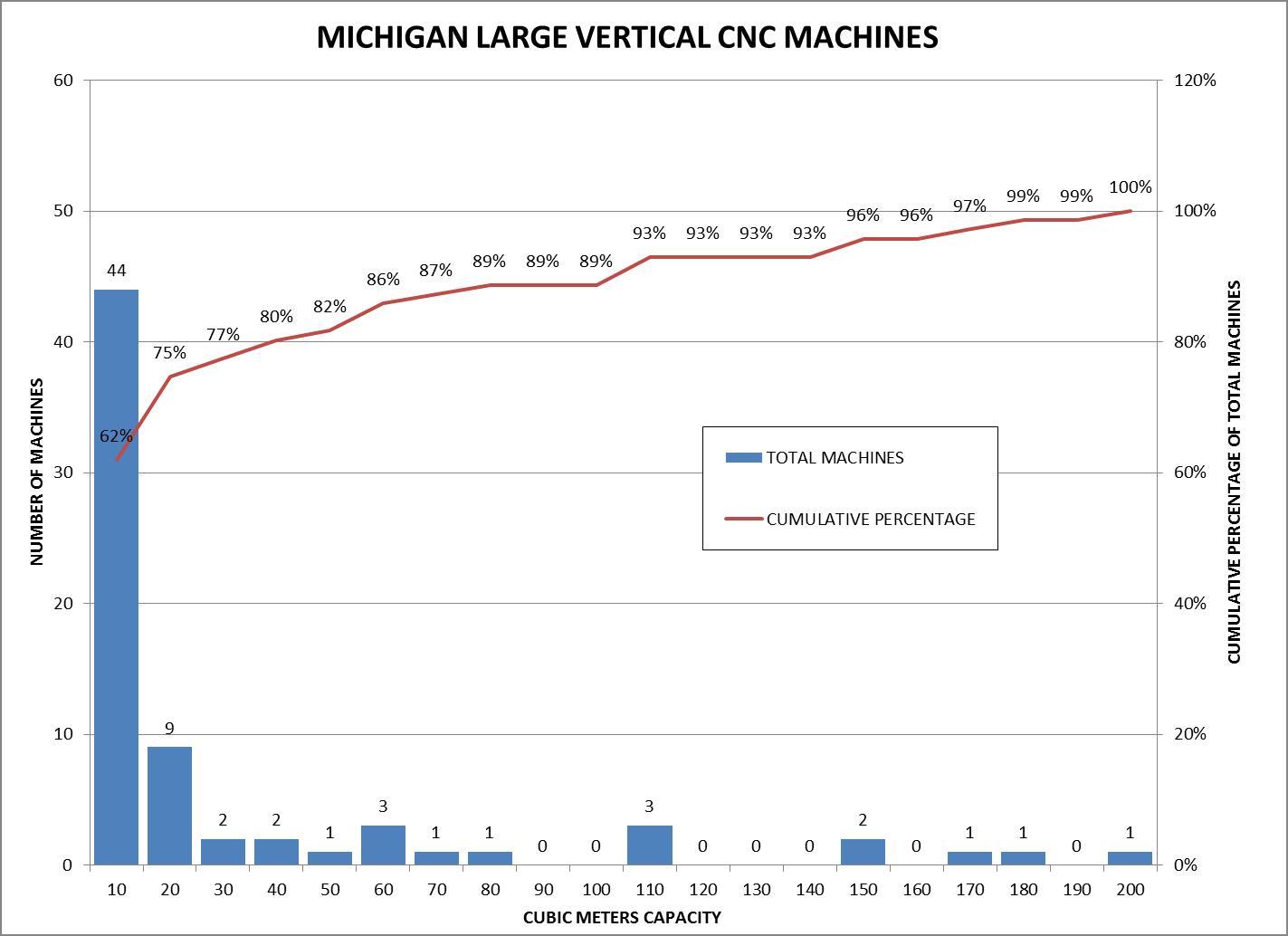 Michigan Large Vertical CNC Machines Histogram